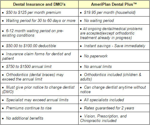 Ameriplan Dental Plus Discount Braces And Cosmetic Dentistry